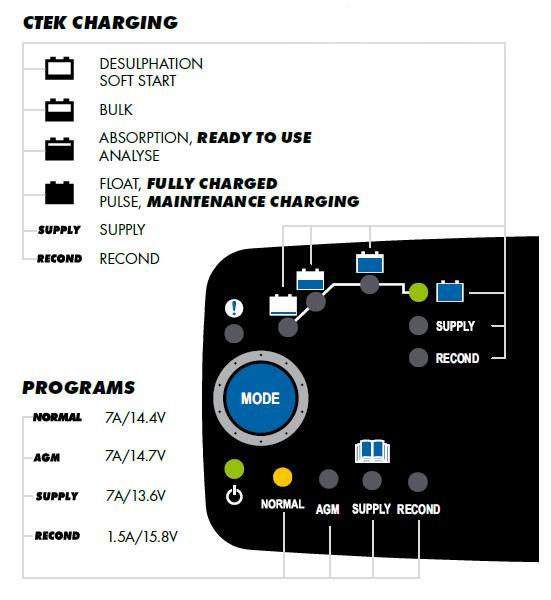 Ladowarka-CTEK-M100-panel