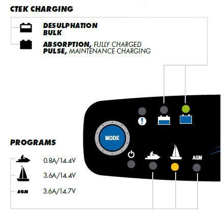 Ladowarka-CTEK-M45-panel