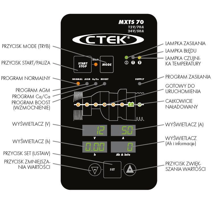 Ladowarka-CTEK-MXTS-70-50-panel