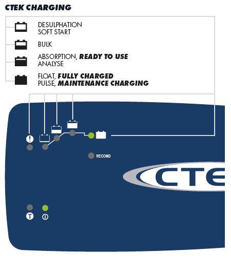 Ladowarka-CTEK-XT-14000-panel