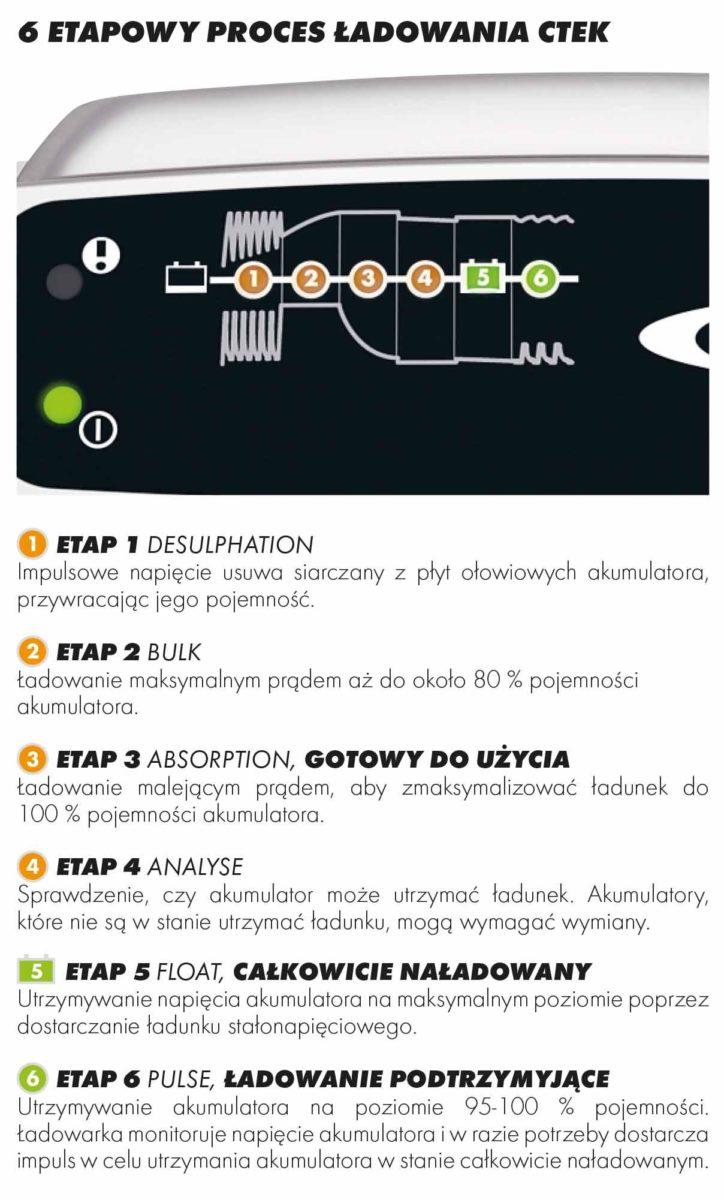 System ładowania ctek xs 0.8A